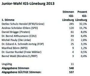 LTW2013-Junior-Wahl-IGS-LG-1stStimmen-Tab