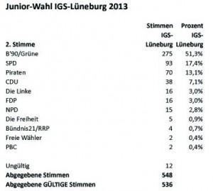 LTW2013-Junior-Wahl-IGS-LG-2tStimmen-Tab