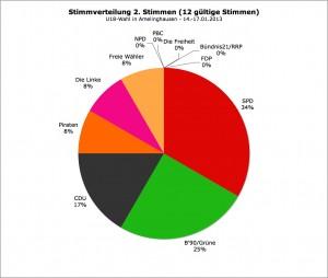 Landtagswahl 2013 // U18-Wahl: Zweitstimmen Amelinghausen (#12 gültige Stimmen)