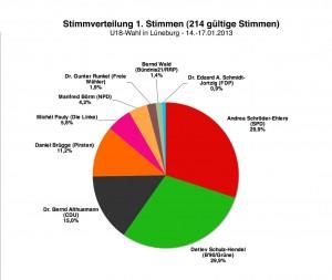 Landtagswahl 2013 // U18-Wahl: Erststimmen Lüneburg (#214 gültige Stimmen)