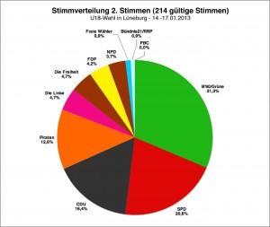 Landtagswahl 2013 // U18-Wahl: Zweitstimmen Lüneburg (#214 gültige Stimmen)