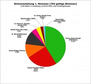 Erststimmen Gesamt (LG/IGS und Amelinghausen; #763 gültige Stimmen)