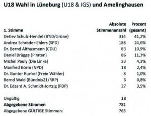 LTW2013-U18-LG_u_IGS_u_Amelingh-1stStimmen-Tab