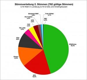 Zweitstimmen Gesamt (LG/IGS und Amelinghausen; #762 gültige Stimmen)