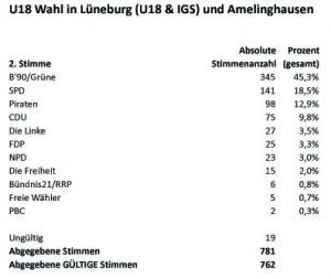 LTW2013-U18-LG_u_IGS_u_Amelingh-2tStimmen-Tab