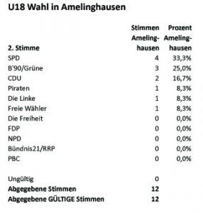 Tabelle Zweitstimmen Amelinghausen