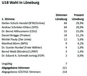 LTW2013-U18 Wahl-LG1stStimmen-Tab
