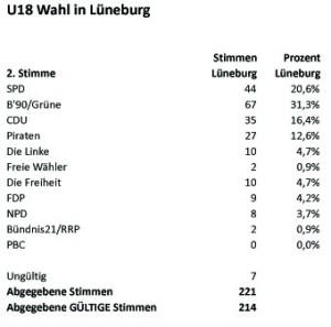 LTW2013-U18 Wahl-LG2tStimmen-Tab