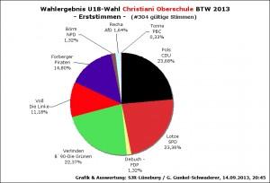Wahlergebnis 1. Stimmen Wahllokal: Christiani Oberschule
