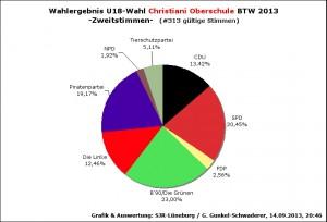Wahlergebnis 2. Stimmen Wahllokal: Christiani Oberschule
