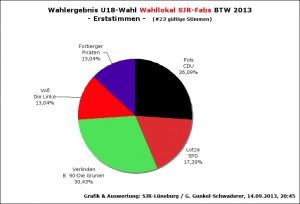 WahlergebnU18BTW13-FA1st