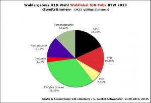WahlergebnU18BTW13-FA2st