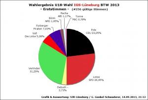 WahlergebnU18BTW13-IGS1st