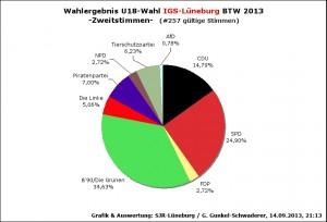 WahlergebnU18BTW13-IGS2st