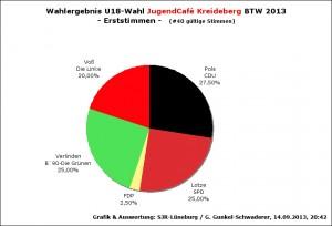 WahlergebnU18BTW13-JC1st