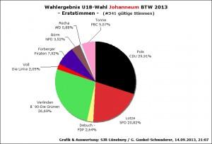WahlergebnU18BTW13-JO1st