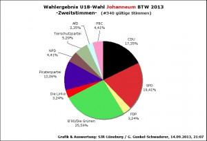 WahlergebnU18BTW13-JO2st