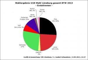 WahlergebnU18BTW13-LG-1St