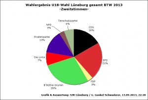 Prozentverteilung der 1. Stimmen auf die Kandidat_inn_en